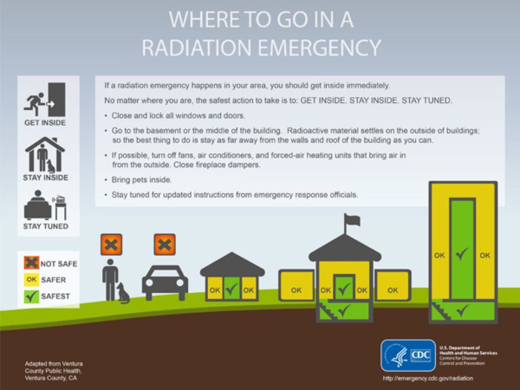 HMN - Protect Yourself and Your Family in a Radiation Emergency